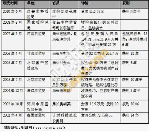 质监系统近年官员因贪腐落马9例_财经_腾讯网