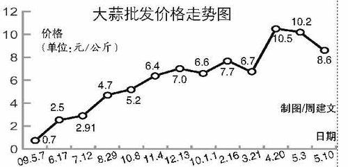 北京大蒜价格一年翻14倍 餐馆相关菜均下架