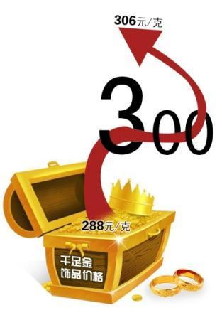 避险情绪提振国际金价 京城金饰价格再上