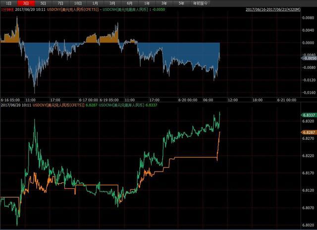 人民币中间价近三周最弱 市场观望A股入摩结果