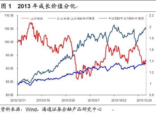 图1 2013年成长价值分化