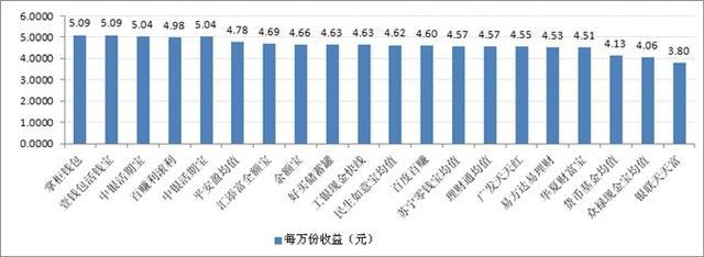 宝类产品收益对比:最高7日年化收益率5.09%
