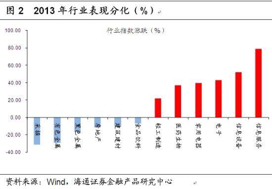 图2 2013年行业表现分化(%)