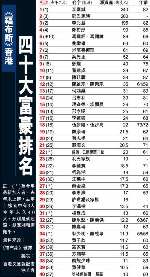 香港富豪榜:地产商包揽前四 李嘉诚蝉联榜首