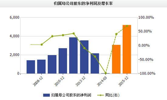 图:上海钢联近年财务状况(单位:万股 CNY)