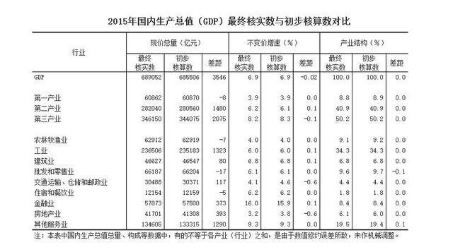 国家统计局:中国2015年GDP最终核实比上年增长6.9%