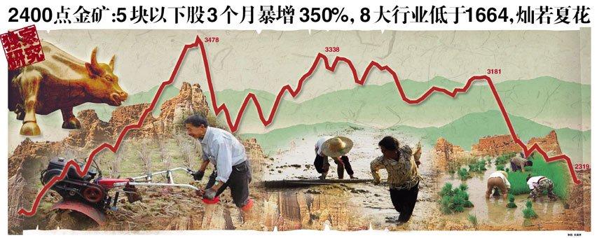 2400点金矿:5块以下股3个月暴增350% 8大行业低于1664点水平