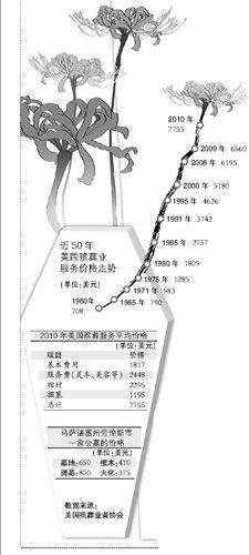 中美殡葬收费对比:北京墓地价格是美国均价9倍