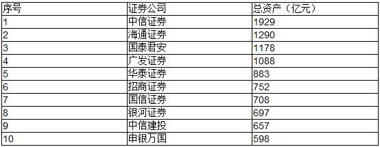 券商最大联姻揭开面纱:申万换股吸收合并宏源