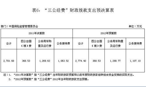 """保监会2011年""""三公经费""""支出2701.68万元"""