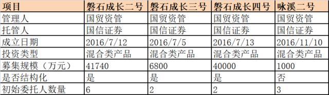 13.1亿进去2.16亿出来 厦门国贸孙公司5资管产品亏损近84%