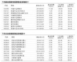 7月基金业绩煤飞色舞 主动偏股型平均涨1.08%