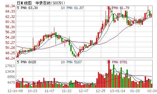华录百纳股东减持155万股 占总股本2.58%_财