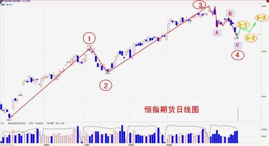 操盘手李扬:港股回调基本到位 反弹重启