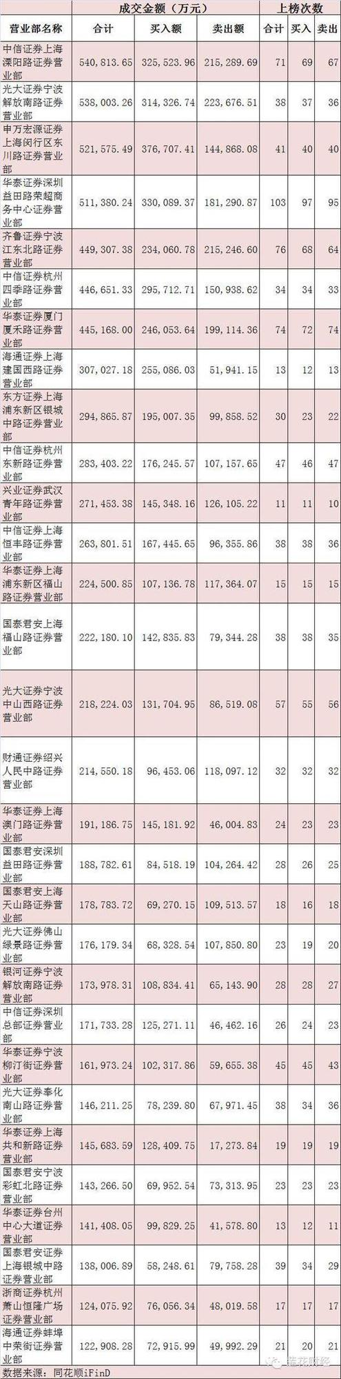 """一線遊資營業部大揭秘:超級牛股""""集中營""""怎麼造"""