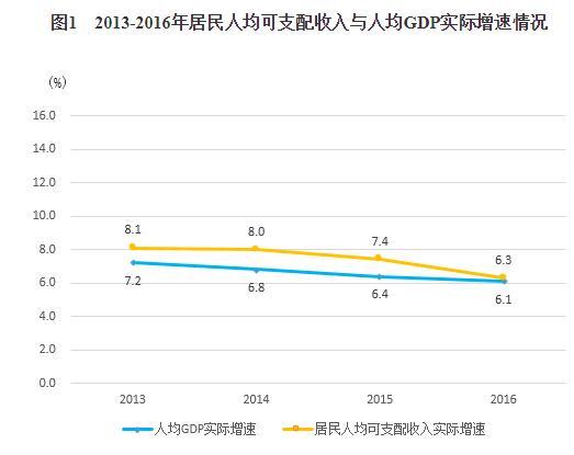 """东部5省人均可支配收入比较:浙江最富、粤闽多""""隐形土豪"""""""