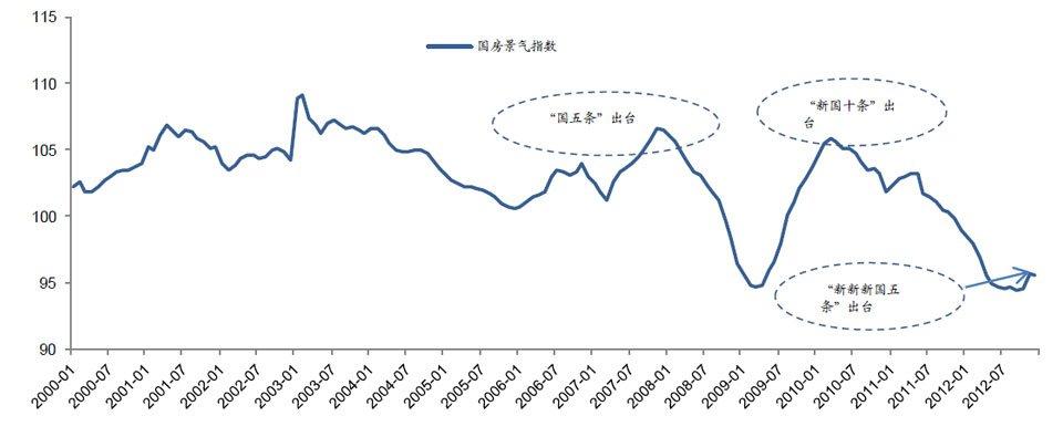 国房景气指数走势图