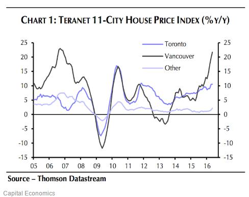 这个房地产市场泡沫巨大 将要破裂!