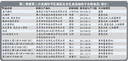 光明南山等多个品牌乳制品在广州抽检不合格