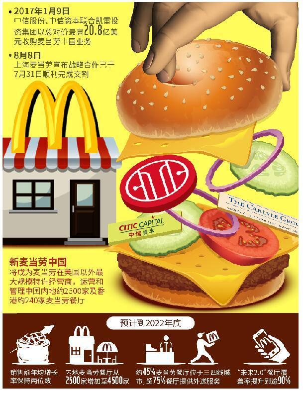 麦当劳百胜各找中国合伙人 洋快餐国产化思路分岔