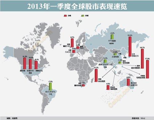一季度股市:美股创新高 金砖国家集体下跌