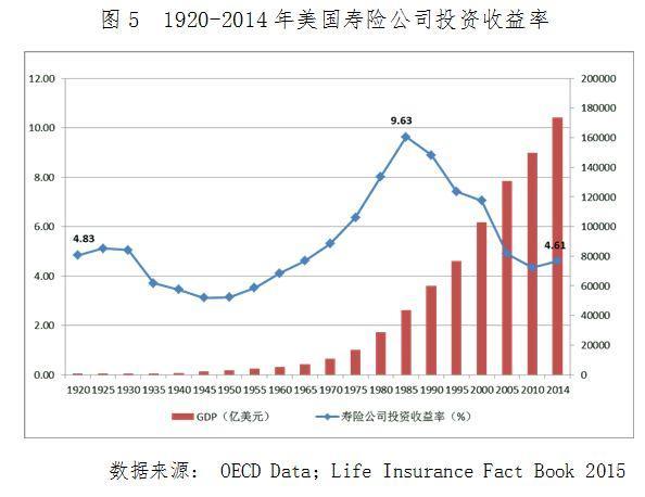 对保险资金跨界收购的思考