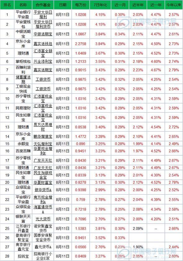 8月12日产品播报:京东小金库万份收益近2.3