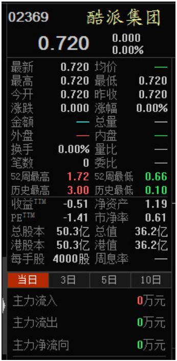 最惨的不是乐视 这只港股估值被基金砍了85%