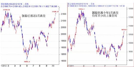 关志松:港股调整幅度有限 国指将追上恒指