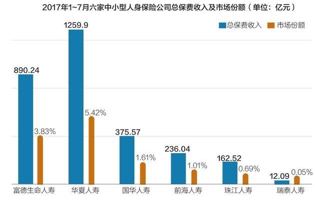 中小寿险转型分化:华夏、国华坚挺