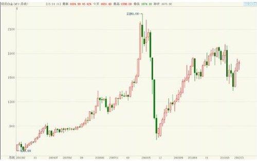 金价抄底 看2012贵金属投资走向