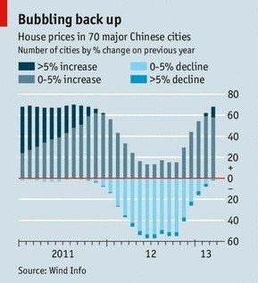 经济学人:中国房价问题难解
