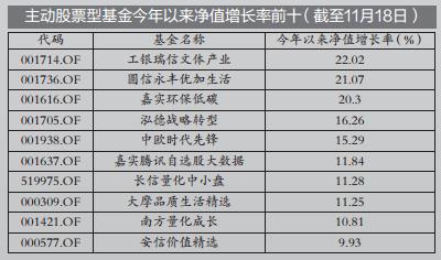"""角逐年末座次 股票型基金""""竞跑""""胶着"""