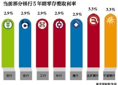 外资行5年期定存利率8%抢市场 银行间存款利率分化