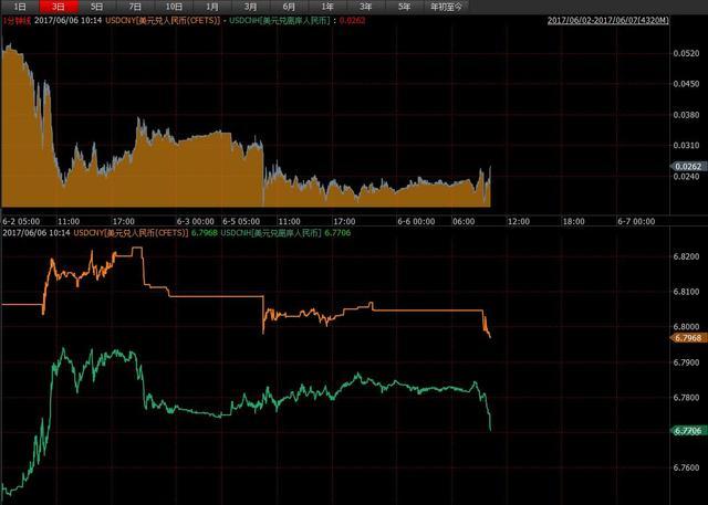 人民币中间价连续第五日调升 双向波动望常态