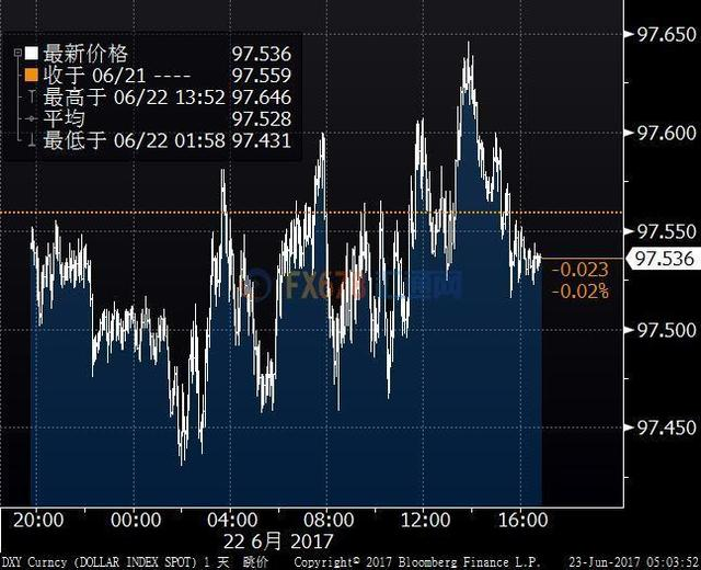 经济数据稳健影响抵消通胀预期疲软 美元持稳