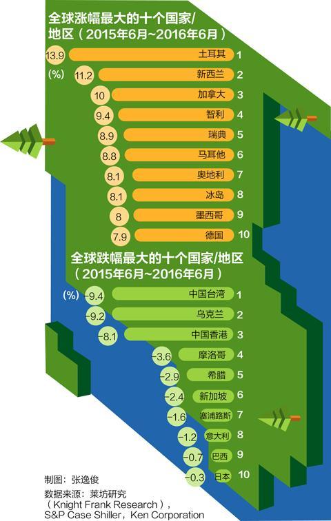 全球房价排名出炉 中国涨幅未进前10(组图)