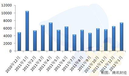 2月经济数据发布_国家统计局昨日发布的宏观经济数据显示,1-2月份经济运行的主要指...