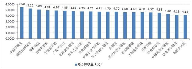 宝类产品收益对比:最高7日年化收益率5.5%