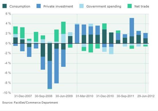 超前消费对gdp的贡献_美国1月经济情况分析及政策展望