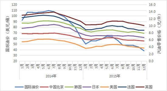 国际油价剧烈波动 世界各国如何应对低油价