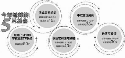 景顺长城新基卖不动 首募50天创今年纪录