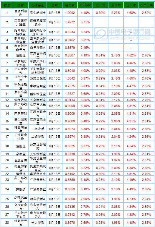 8月14日产品播报:江苏银行开鑫盈万份收益最高