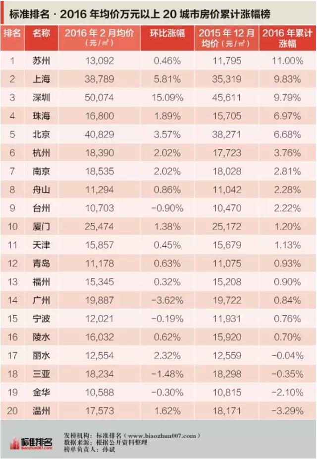 2016楼市哪里最疯狂?这个城市暂时干掉了上海和深圳