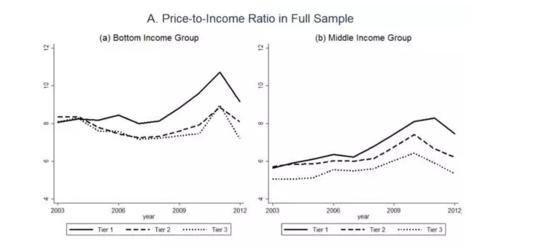 重磅研究揭示中国房价之谜