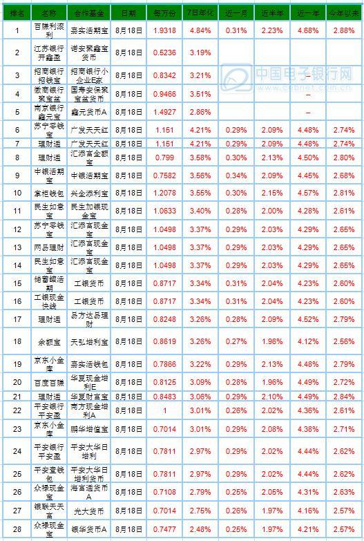 8月19日产品播报:南京银行鑫元宝收益