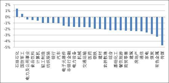 图表3:中信一级行业板块周涨跌(08.25~29)