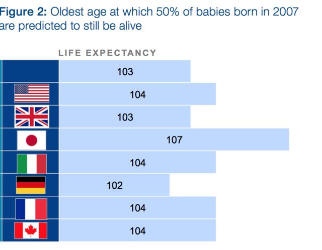 30年后400万亿美元!全球养老金缺口规模将惊人