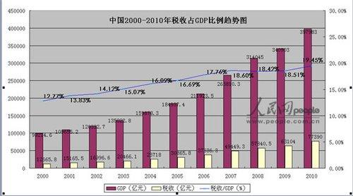 税收占GDP比重连续十年递增推高中国物价