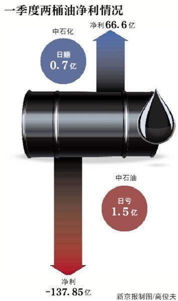 壹季度中石油日短1.53亿 中石募化则日赚0.74亿元